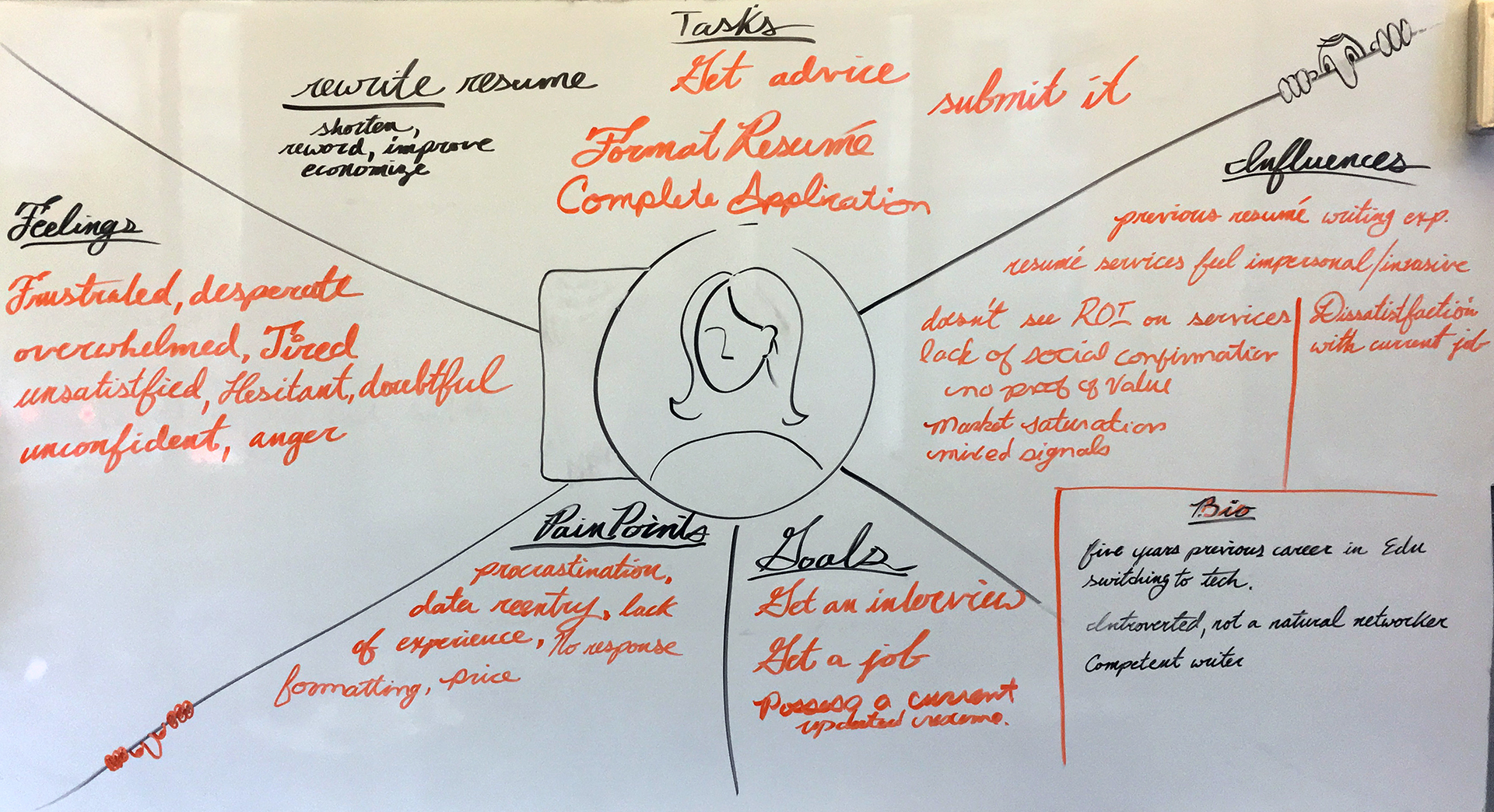 image of the empathy map we built